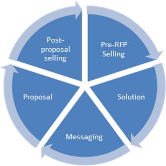 5 Proposal Selling Success Factors